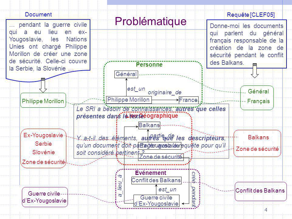 Document Requête [CLEF05] Problématique.